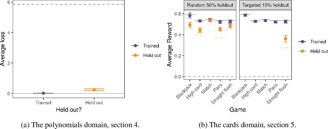 Figure 3 for Embedded Meta-Learning: Toward more flexible deep-learning models