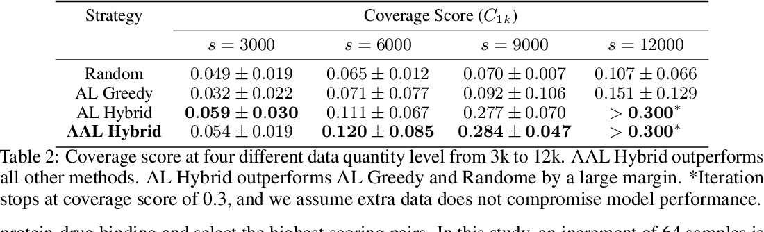 Figure 4 for A critical look at the current train/test split in machine learning