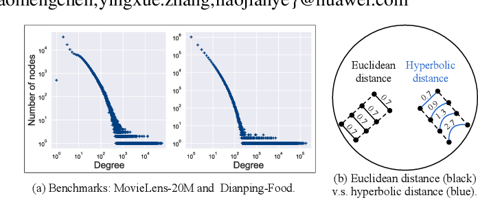 Figure 1 for Modeling Scale-free Graphs for Knowledge-aware Recommendation