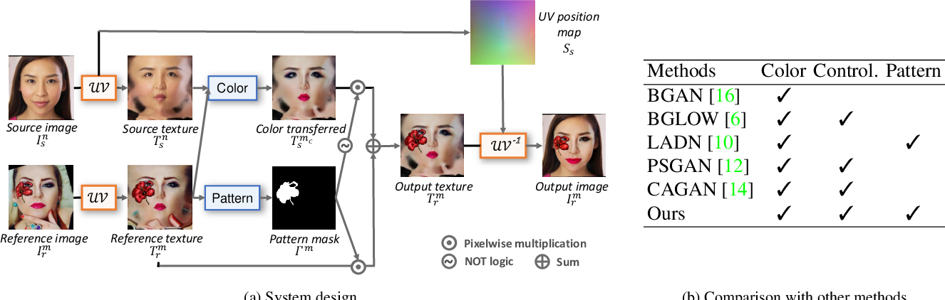 Figure 2 for Lipstick ain't enough: Beyond Color Matching for In-the-Wild Makeup Transfer