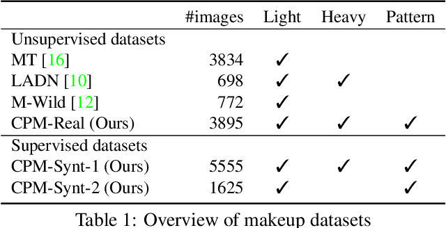 Figure 1 for Lipstick ain't enough: Beyond Color Matching for In-the-Wild Makeup Transfer