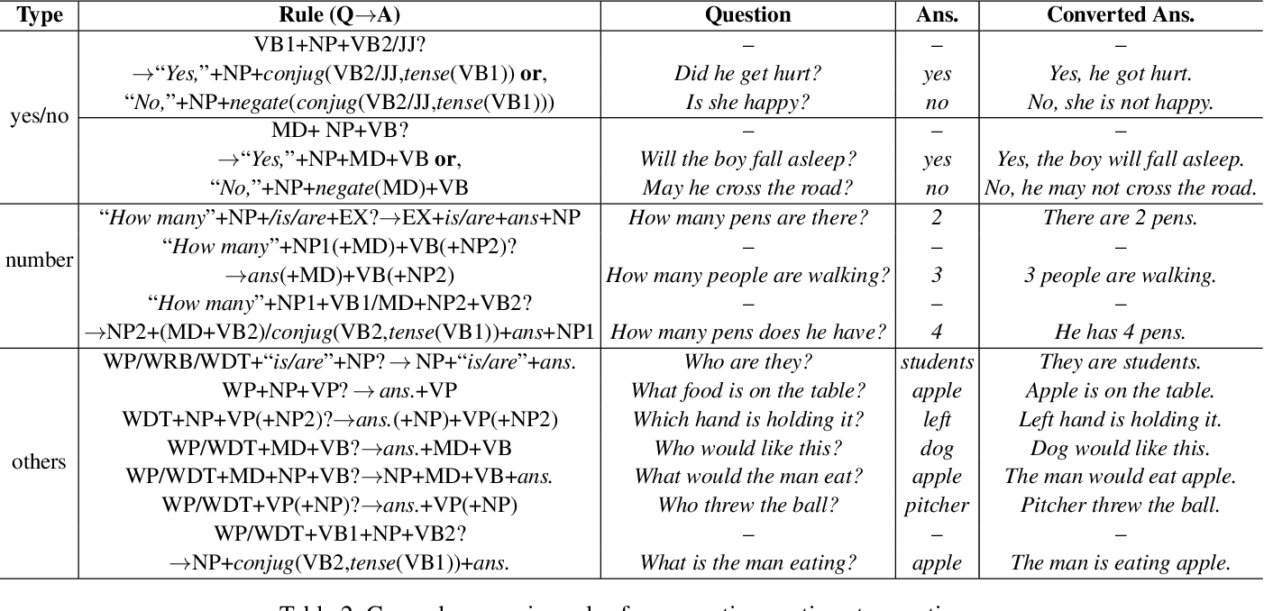 Figure 2 for The Color of the Cat is Gray: 1 Million Full-Sentences Visual Question Answering (FSVQA)