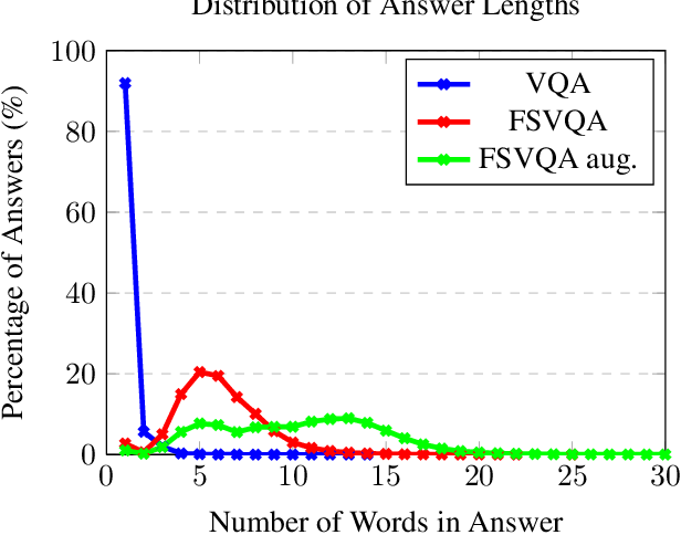 Figure 4 for The Color of the Cat is Gray: 1 Million Full-Sentences Visual Question Answering (FSVQA)