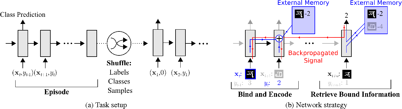 Figure 1 for One-shot Learning with Memory-Augmented Neural Networks