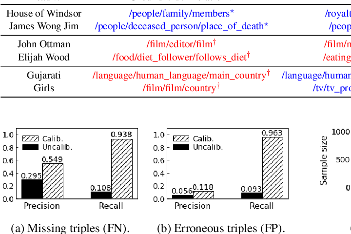 Figure 4 for Improving the Utility of Knowledge Graph Embeddings with Calibration