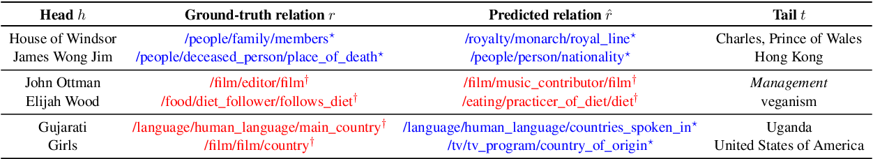 Figure 3 for Improving the Utility of Knowledge Graph Embeddings with Calibration