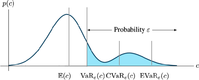 Figure 1 for Risk-Averse Decision Making Under Uncertainty