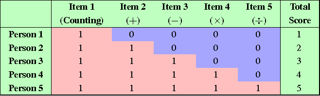 Figure 1 for MOOCs Meet Measurement Theory: A Topic-Modelling Approach