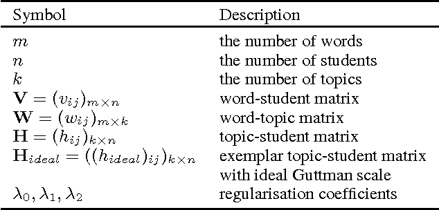 Figure 3 for MOOCs Meet Measurement Theory: A Topic-Modelling Approach