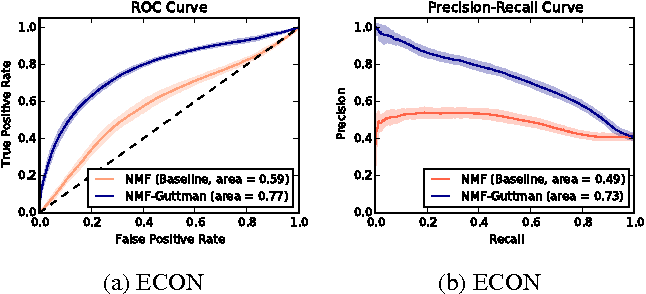Figure 4 for MOOCs Meet Measurement Theory: A Topic-Modelling Approach