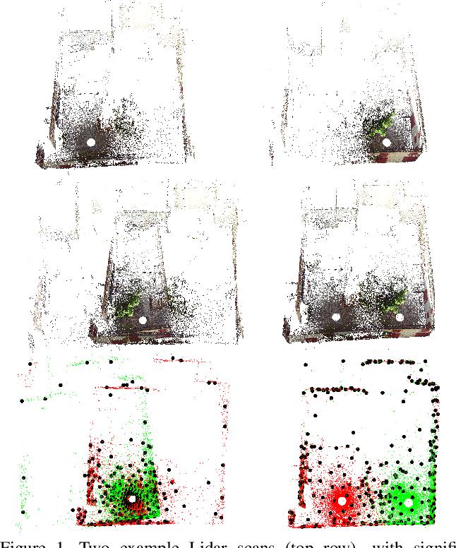 Figure 1 for Density Adaptive Point Set Registration