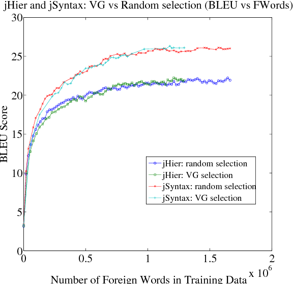 Figure 3 for Bucking the Trend: Large-Scale Cost-Focused Active Learning for Statistical Machine Translation