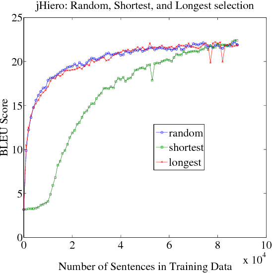 Figure 4 for Bucking the Trend: Large-Scale Cost-Focused Active Learning for Statistical Machine Translation