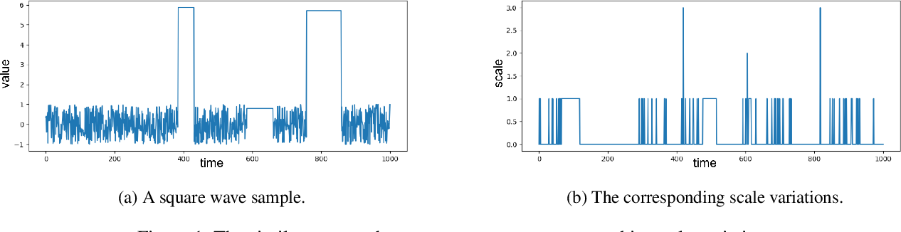 Figure 1 for Learning to Adaptively Scale Recurrent Neural Networks