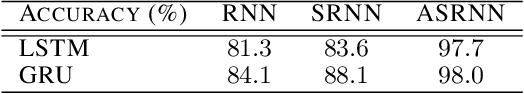Figure 2 for Learning to Adaptively Scale Recurrent Neural Networks
