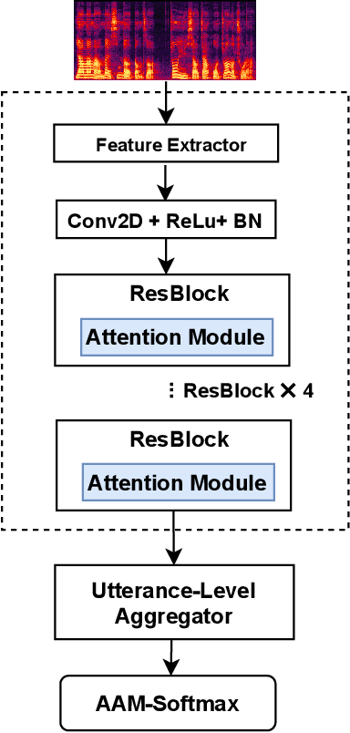 Figure 1 for Duality Temporal-channel-frequency Attention Enhanced Speaker Representation Learning