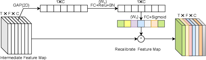 Figure 3 for Duality Temporal-channel-frequency Attention Enhanced Speaker Representation Learning