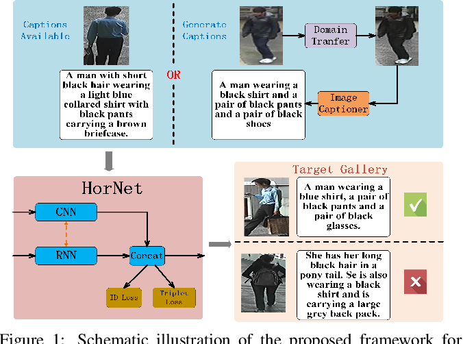 Figure 1 for HorNet: A Hierarchical Offshoot Recurrent Network for Improving Person Re-ID via Image Captioning