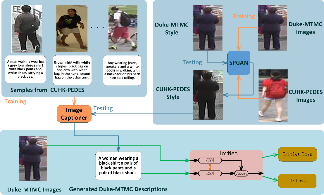 Figure 3 for HorNet: A Hierarchical Offshoot Recurrent Network for Improving Person Re-ID via Image Captioning