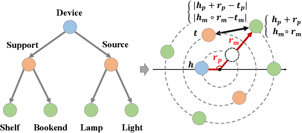 Figure 2 for Learning Hierarchy-Aware Knowledge Graph Embeddings for Link Prediction