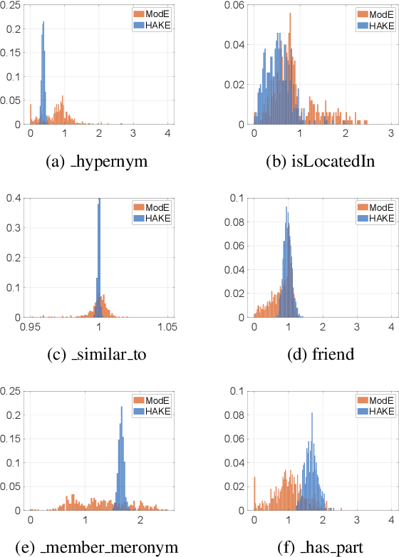 Figure 4 for Learning Hierarchy-Aware Knowledge Graph Embeddings for Link Prediction