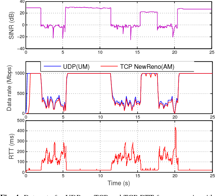 Figure 4 from Achieving Ultra-Low Latency in 5G Millimeter Wave