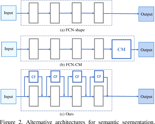 Figure 3 for CGNet: A Light-weight Context Guided Network for Semantic Segmentation