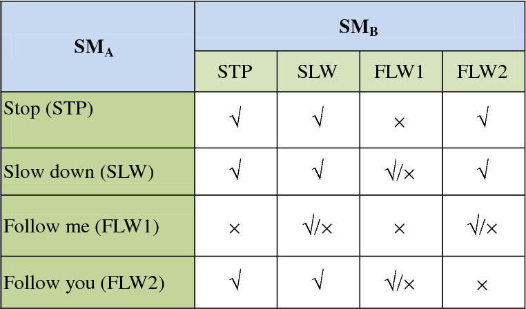 Sticky Transfer Framework for Delay-and Disruption-Tolerant Networks