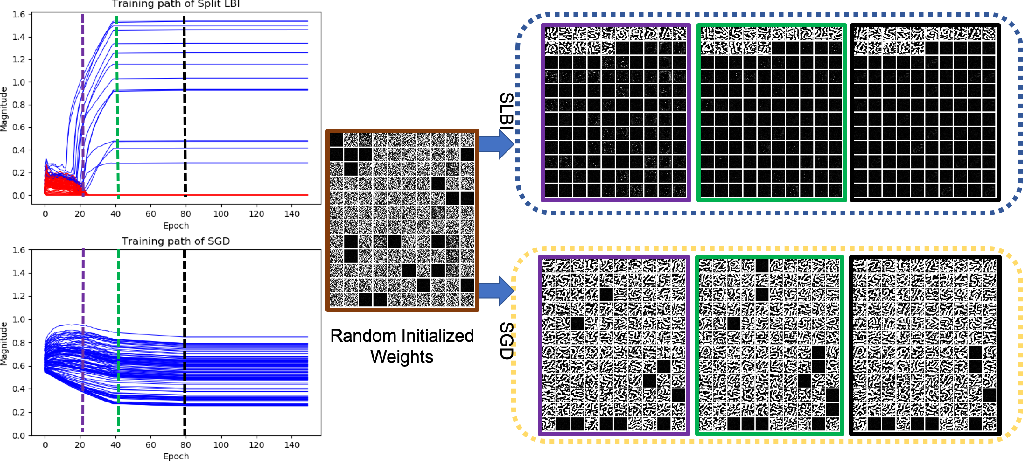 Figure 3 for Parsimonious Deep Learning: A Differential Inclusion Approach with Global Convergence