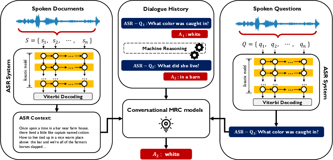 Figure 1 for Towards Data Distillation for End-to-end Spoken Conversational Question Answering