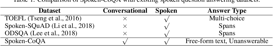 Figure 2 for Towards Data Distillation for End-to-end Spoken Conversational Question Answering