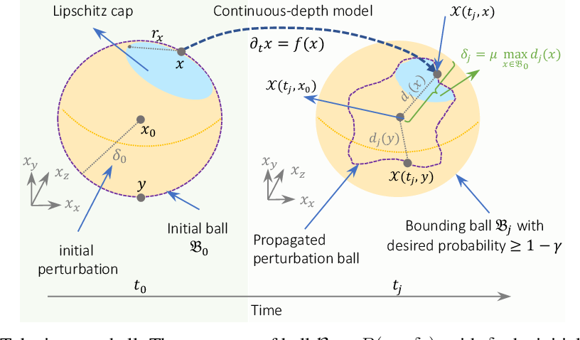 Figure 3 for GoTube: Scalable Stochastic Verification of Continuous-Depth Models