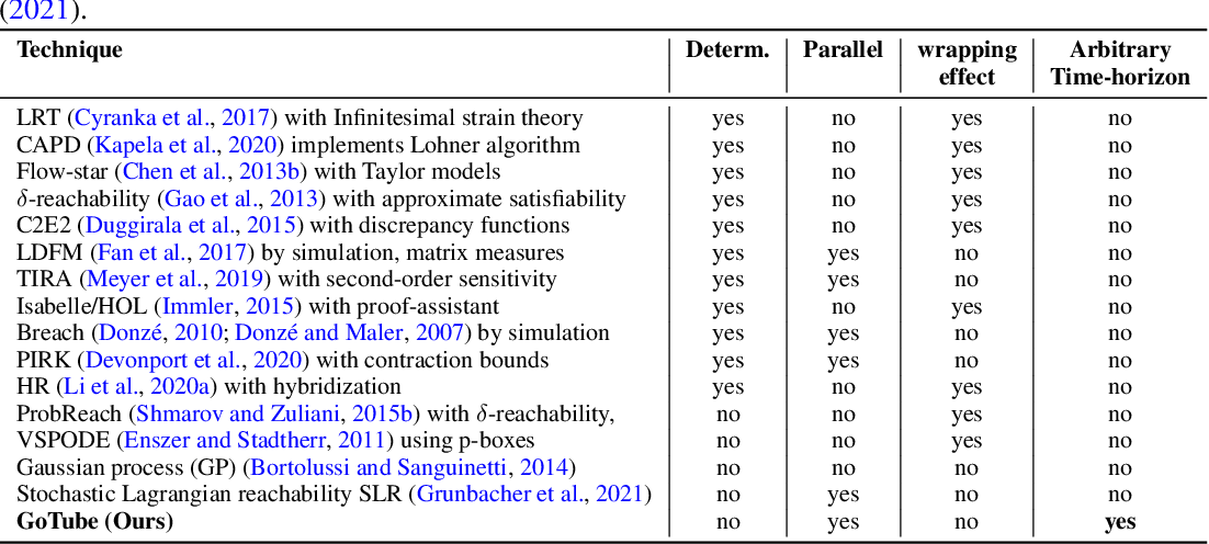 Figure 2 for GoTube: Scalable Stochastic Verification of Continuous-Depth Models