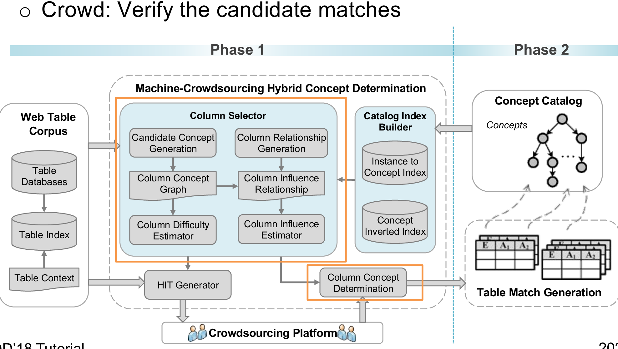 Figure 2 for Crowd-Powered Data Mining