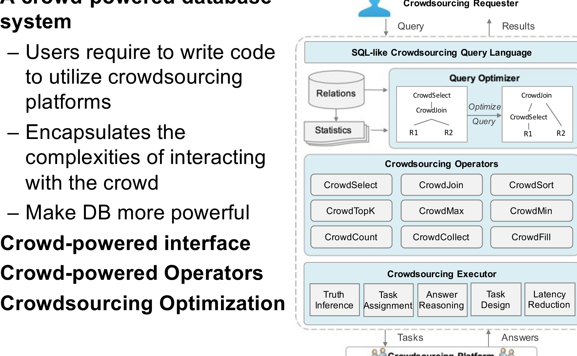 Figure 1 for Crowd-Powered Data Mining