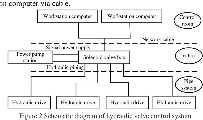 PDF] Study on Technology of Valve Remote Control and Level