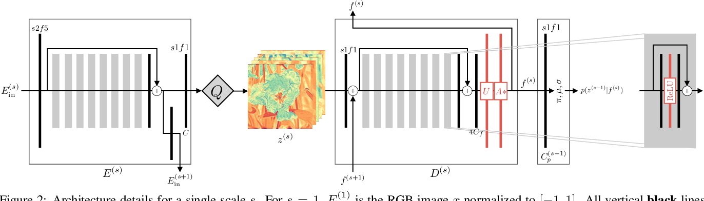 Figure 3 for Practical Full Resolution Learned Lossless Image Compression