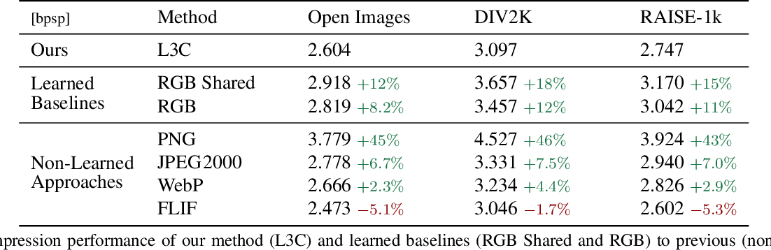 Figure 2 for Practical Full Resolution Learned Lossless Image Compression