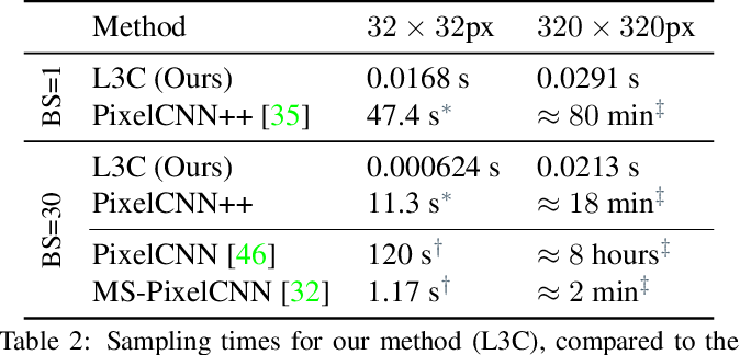 Figure 4 for Practical Full Resolution Learned Lossless Image Compression