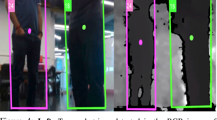 Figure 4 for COVID-Robot: Monitoring Social Distancing Constraints in Crowded Scenarios