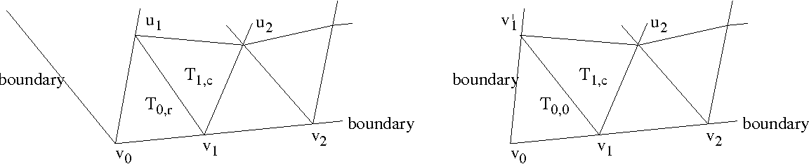 Figure 2: Two different situations of the boundary near cross points.