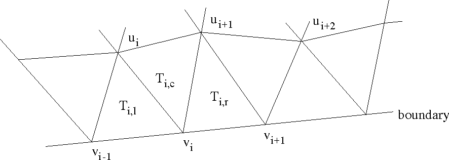 Figure 1: Significant values of u and v at the nodes of the triangles next to the boundary. (v coincides with u where u is specified, and u = 0 where v is specified.)