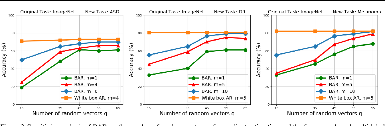 Figure 4 for Transfer Learning without Knowing: Reprogramming Black-box Machine Learning Models with Scarce Data and Limited Resources