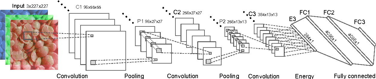 Figure 3 for Convolutional Neural Network on Three Orthogonal Planes for Dynamic Texture Classification