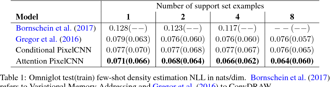Figure 2 for Few-shot Autoregressive Density Estimation: Towards Learning to Learn Distributions