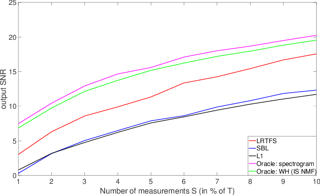 Figure 4 for Estimation with Low-Rank Time-Frequency Synthesis Models