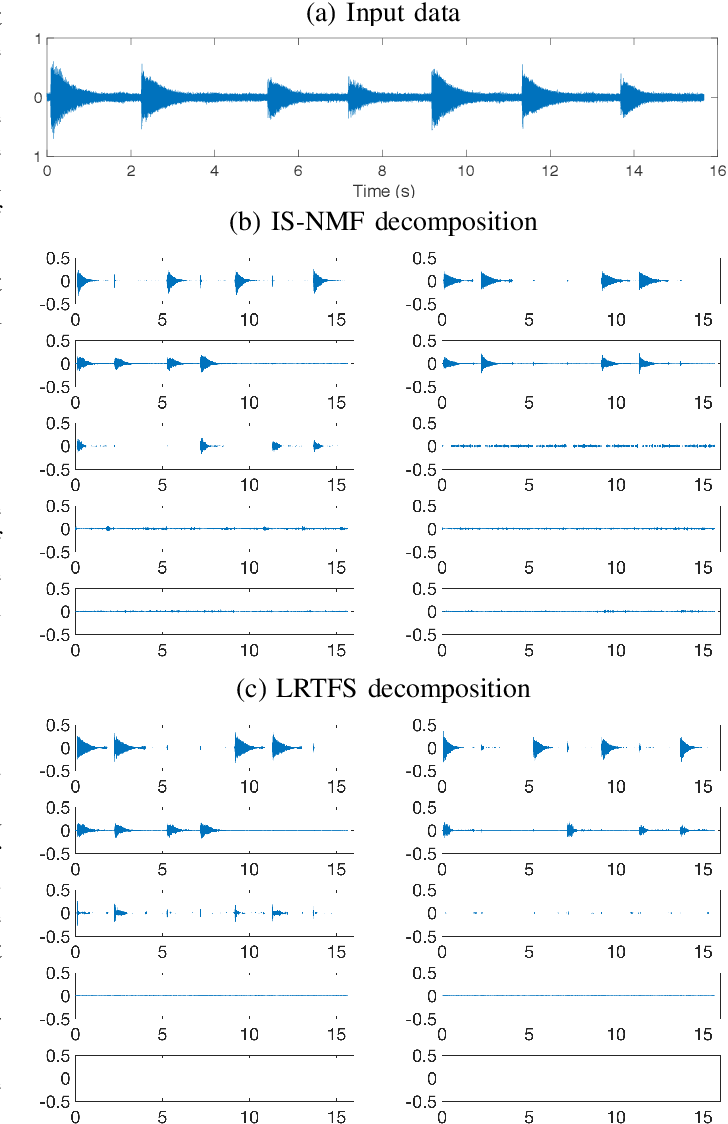 Figure 1 for Estimation with Low-Rank Time-Frequency Synthesis Models