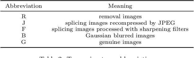 Figure 3 for Scientific Image Tampering Detection Based On Noise Inconsistencies: A Method And Datasets