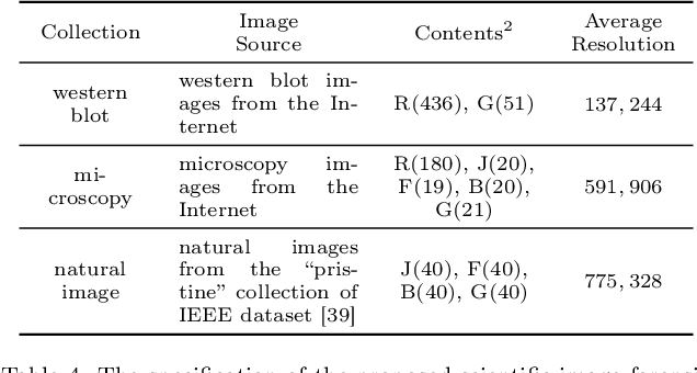 Figure 4 for Scientific Image Tampering Detection Based On Noise Inconsistencies: A Method And Datasets