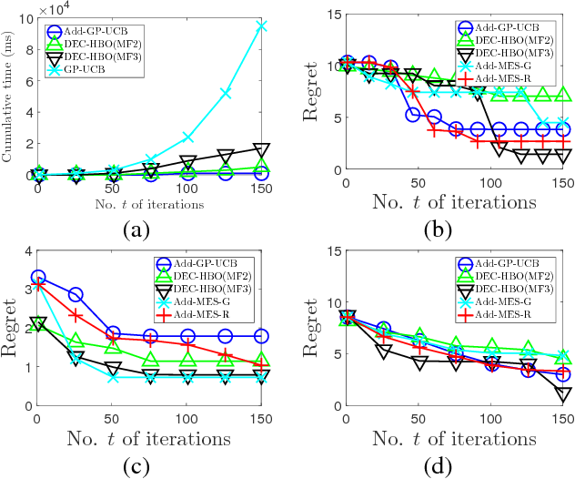 Figure 1 for Decentralized High-Dimensional Bayesian Optimization with Factor Graphs